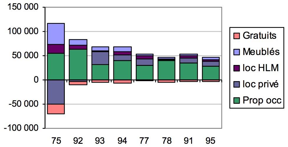 Répartition de l'évolution du parc de résidences principales par statut et département entre 1999 et 2012 (en nombre de logements)