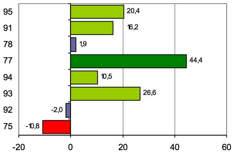 Evolution du parc locatif privé non meublé entre 1999 et 2012 par département (en %)