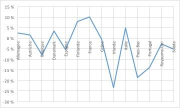 Graphique 6 - Ecarts entre les consommations observées et estimées