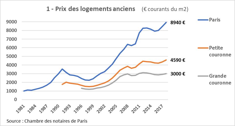 20 Ans De Hausse Des Prix Immobiliers En Ile De France A Qui La
